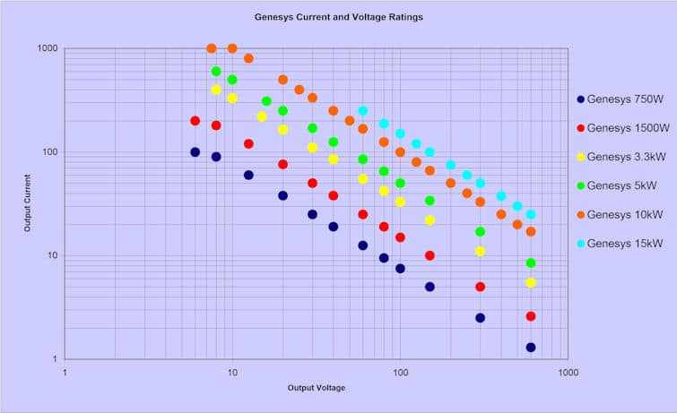 Current_vs_Voltage_Genesys_small