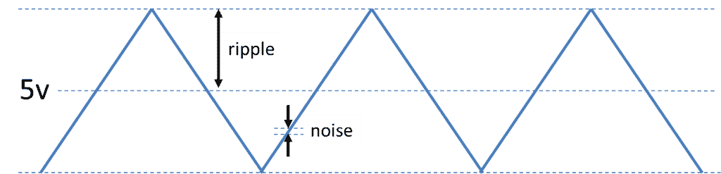 Fig 1 - ripple and noise