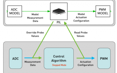 principle-of-pil-simulation