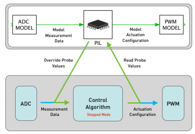 principle-of-pil-simulation