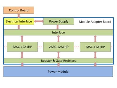 ASEP module adaptor board topology