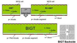 Bi-mode Insulated Gate Transistor Concept