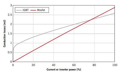 Conduction losses of Si vs SiC semiconductor