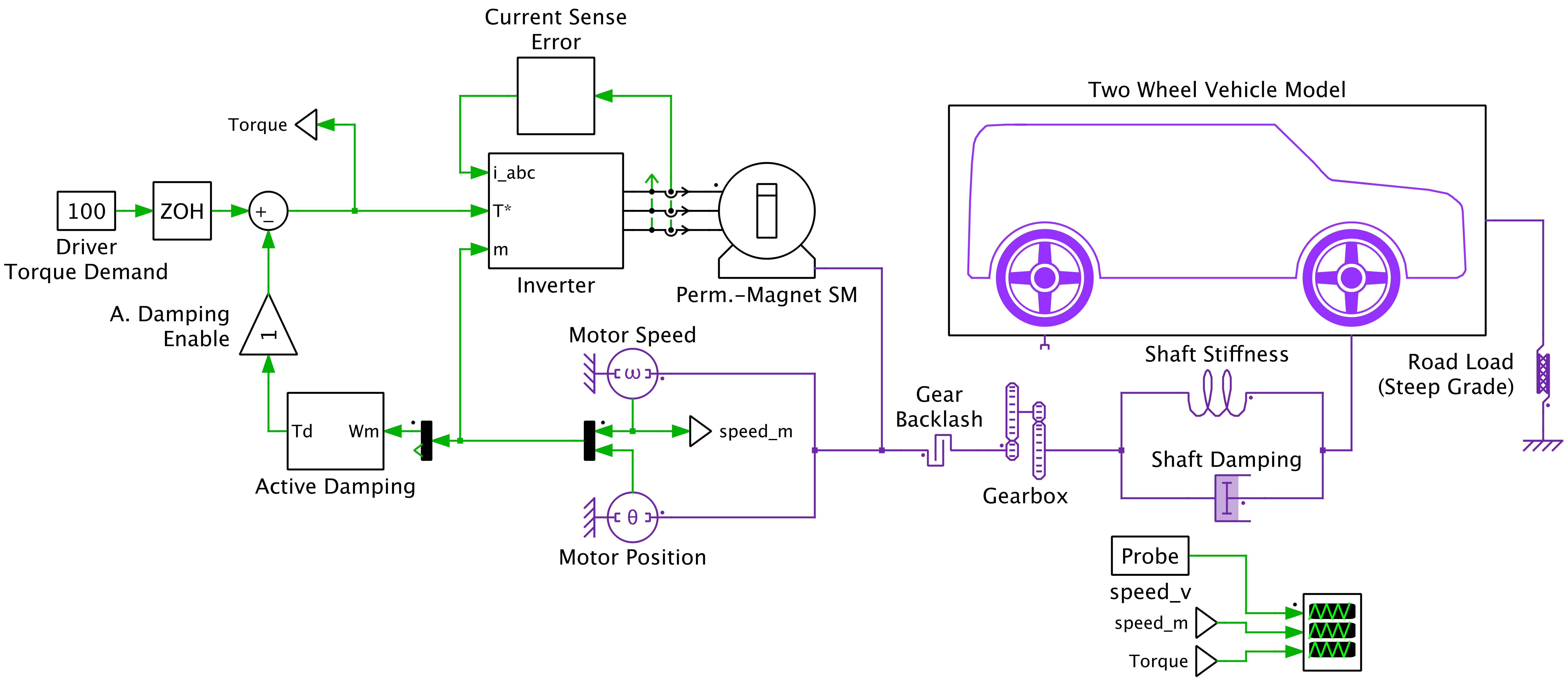 PLECS_EV_schematic