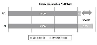 Energy consumption savings of SiC vs Si Semiconductor