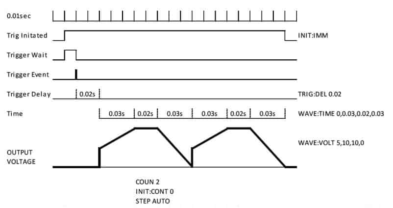 Figure 2 WAVE waveform example