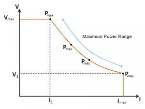 Power supply auto ranging output diagram