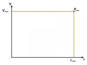 Power supply square output diagram