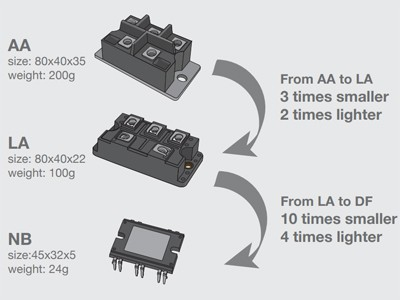 Rectifiers Offer 50% Smaller Footprint and 90% Volume Reduction