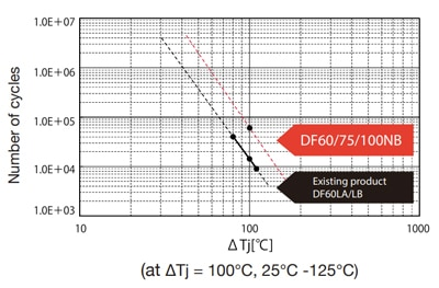 SanRex DFNB thermal cycling capabilities