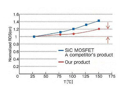The Benefits of SanRex SiC MOSFET Modules