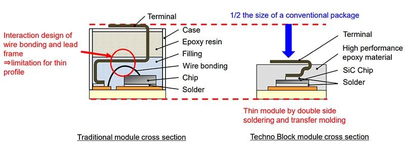 SanRex SiC MOSFET Techno Block space saving
