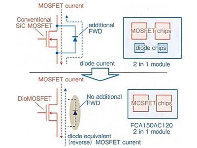 SanRex SiC MOSFET compact internal free wheeling diode