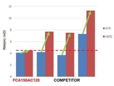 SanRex SiC MOSFET conduction-loss competitor comparison