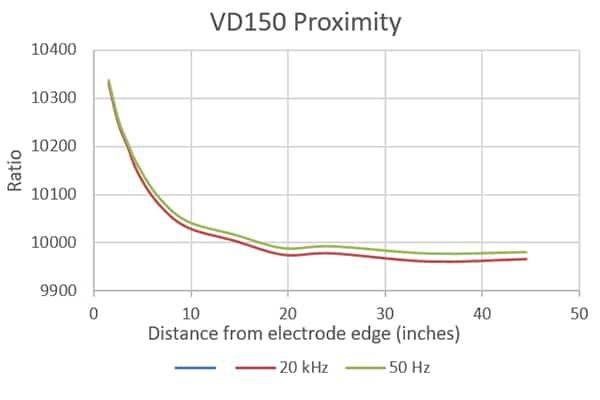VD-150 probe proximity effect