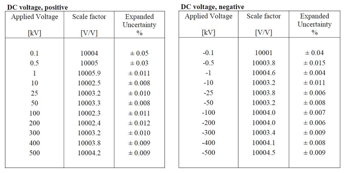 VD-500 probe measured attenuation ratio